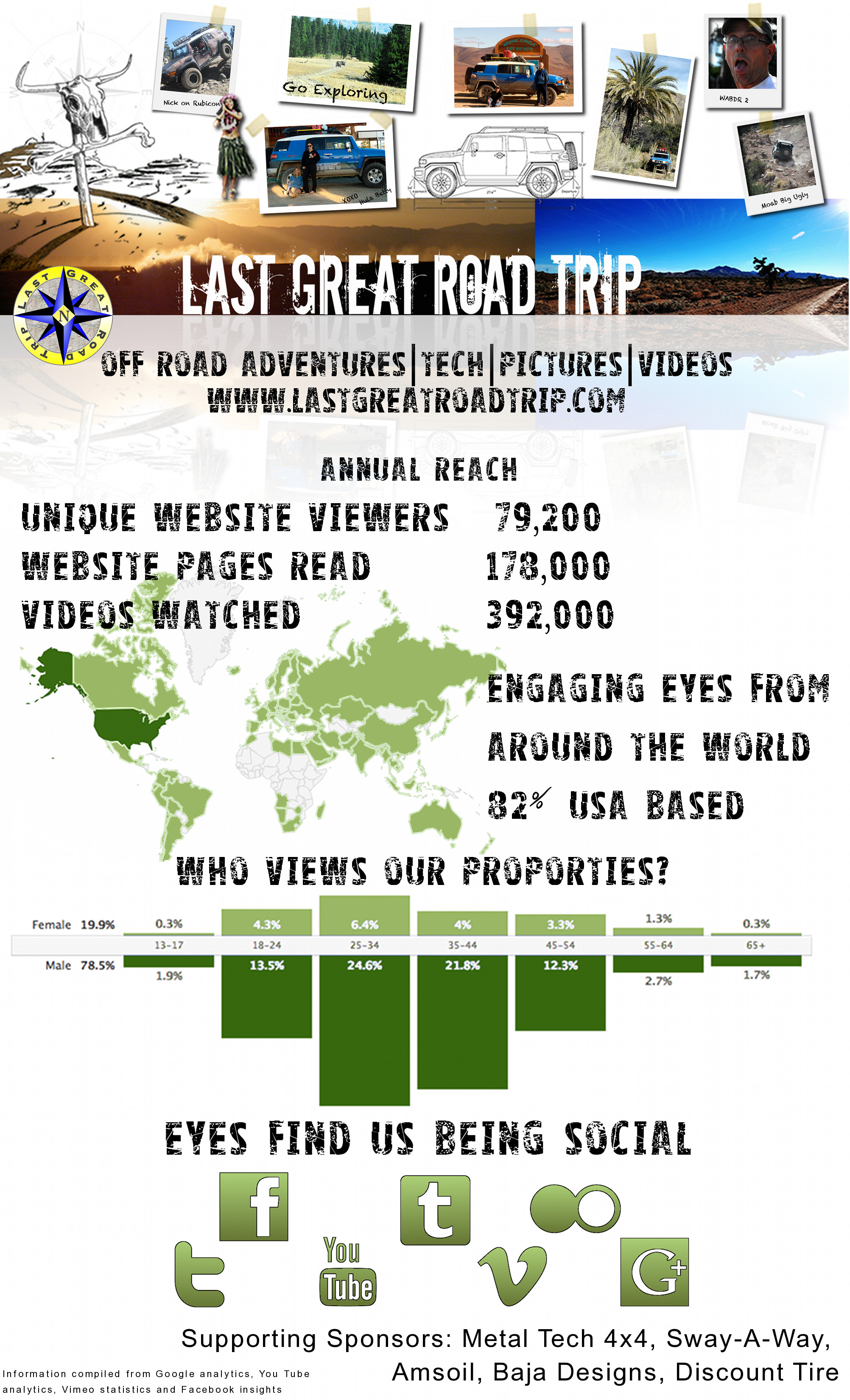 LGRT Infographics