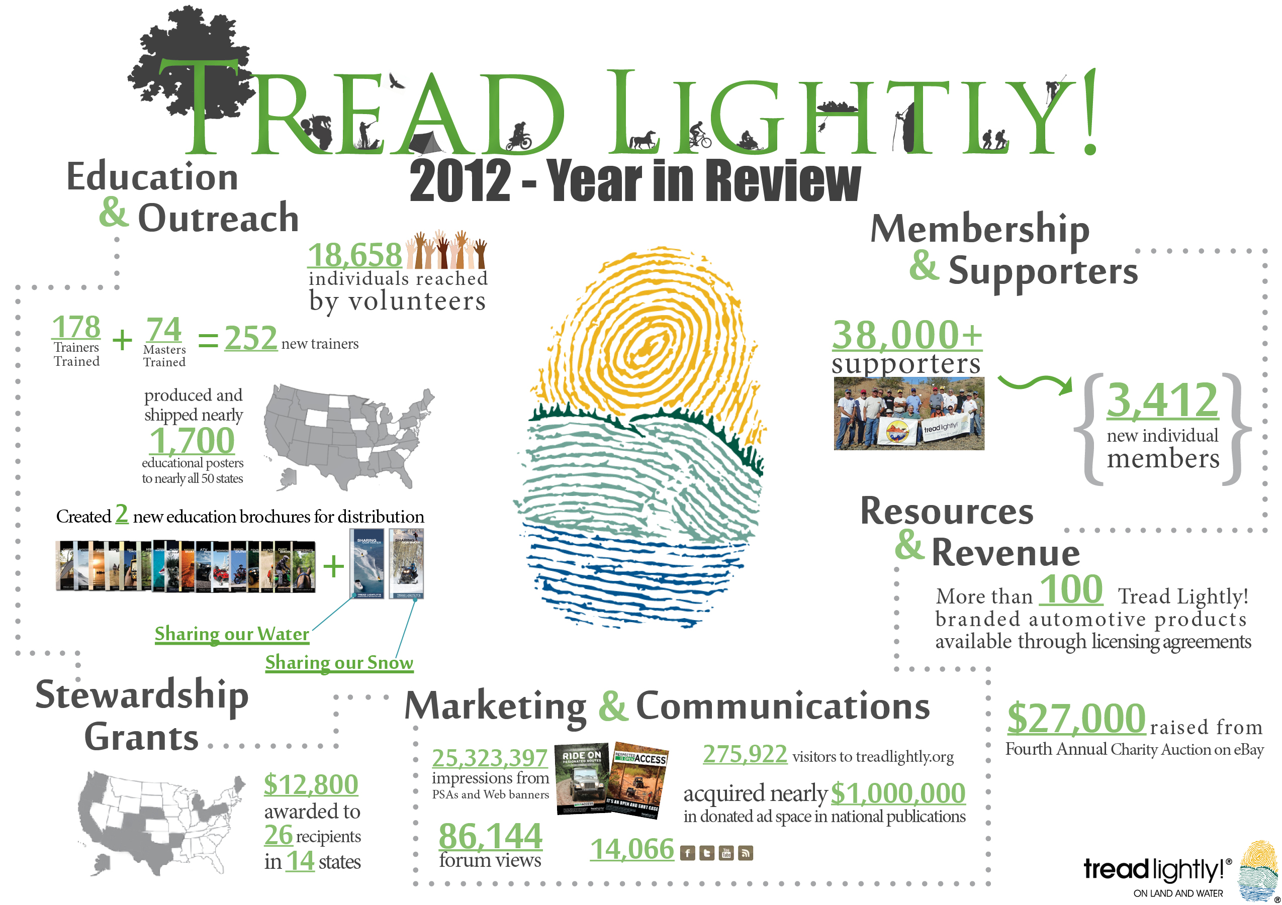 Tread Lightly Info Graphic 2012
