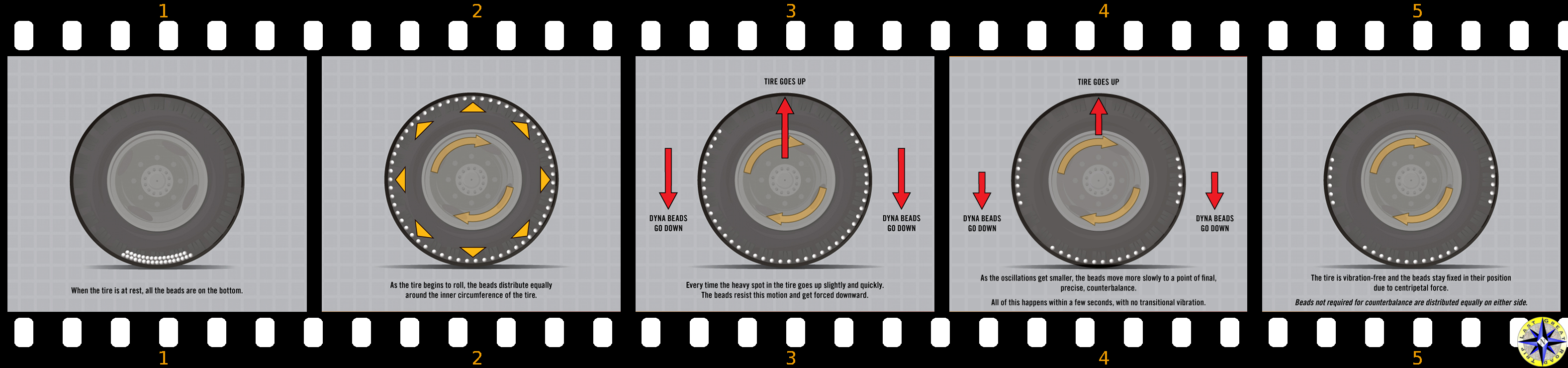 how centrifugal force works to balance tire