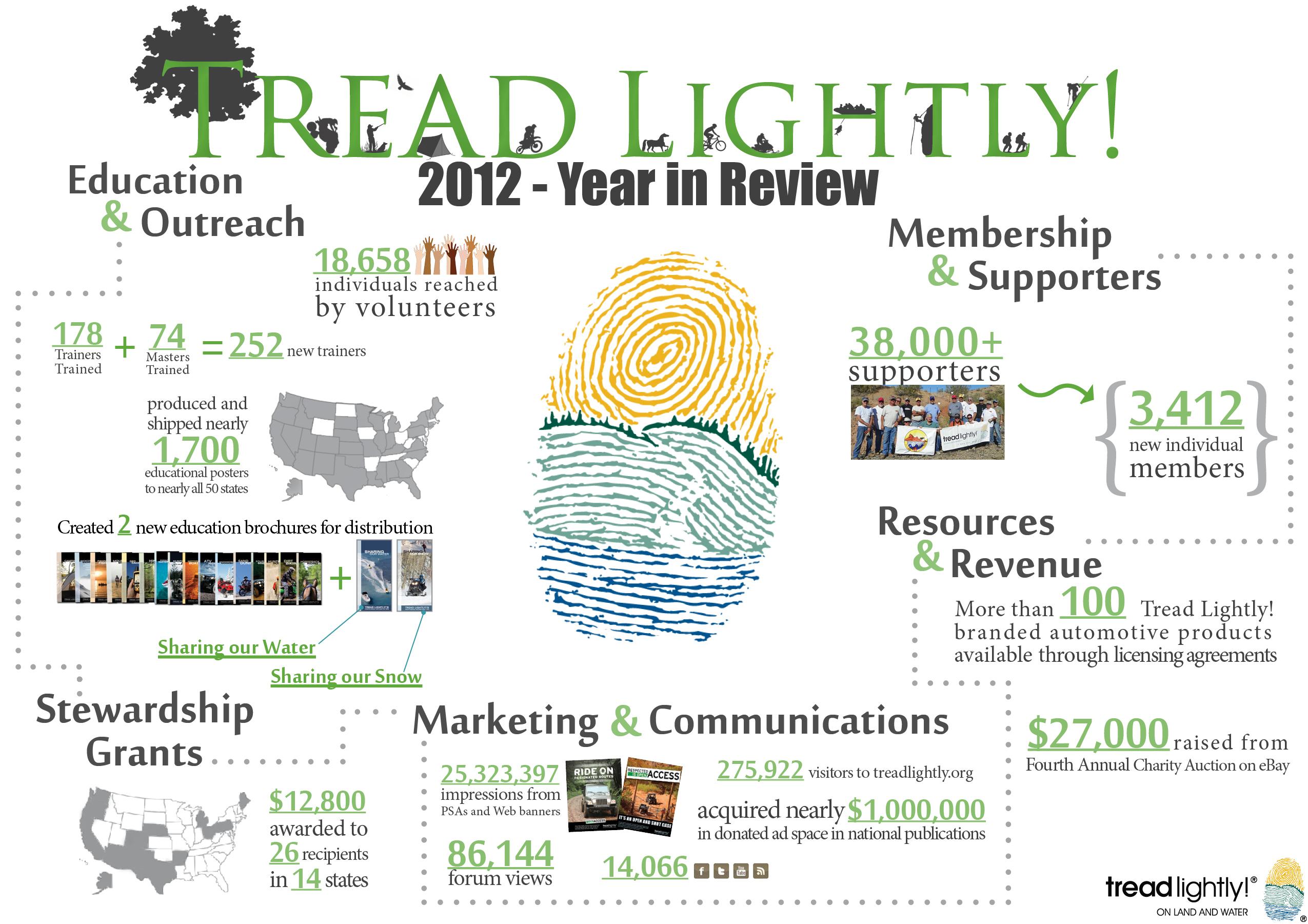 Tread Lightly Info Graphic 2012