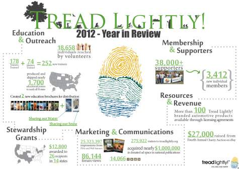 Tread Lightly Information Graphic