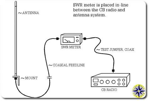 swr meter CB radio test setup